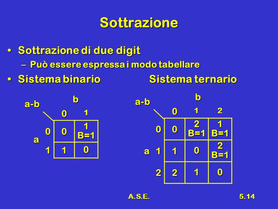 Sottrazione Sottrazione di due digit Sistema binario Sistema ternario