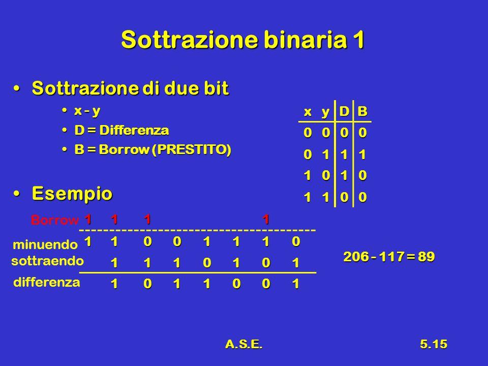 Sottrazione binaria 1 Sottrazione di due bit Esempio x - y