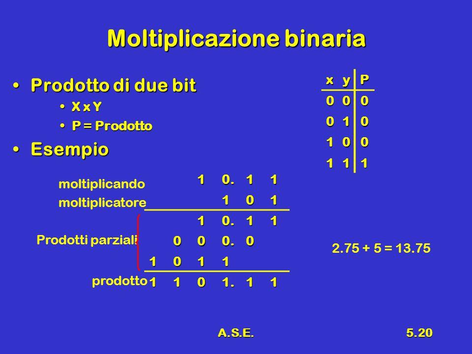 Moltiplicazione binaria