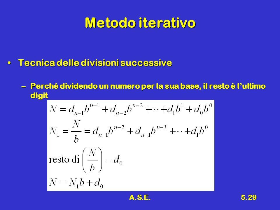 Metodo iterativo Tecnica delle divisioni successive