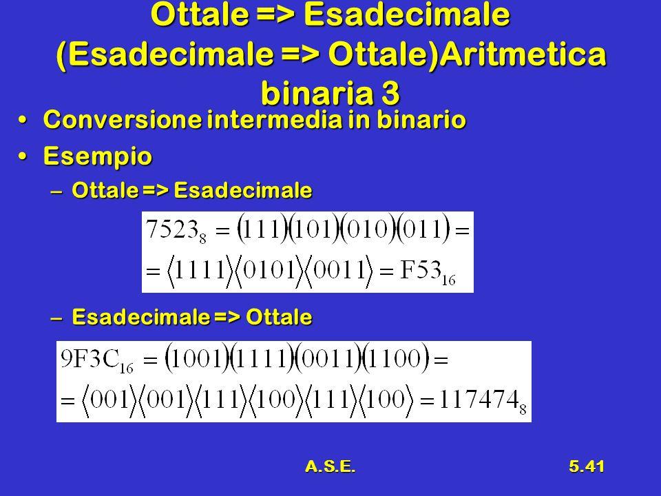 Ottale => Esadecimale (Esadecimale => Ottale)Aritmetica binaria 3