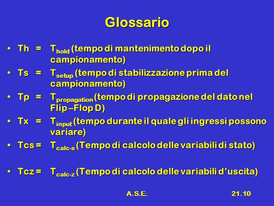 Glossario Th = Thold (tempo di mantenimento dopo il campionamento)