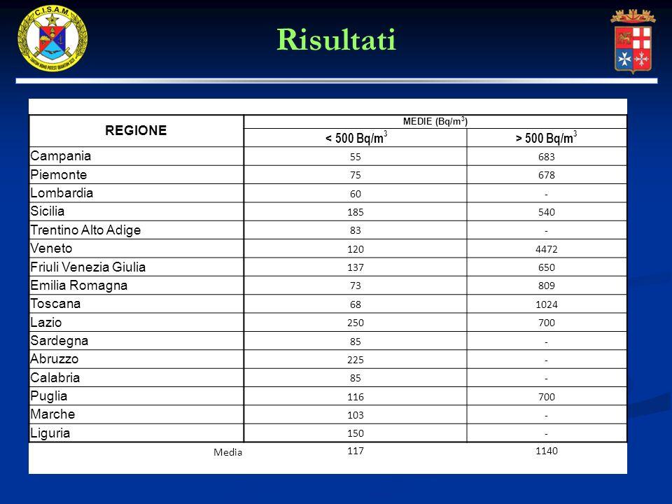 Risultati REGIONE < 500 Bq/m3 > 500 Bq/m3 Campania Piemonte