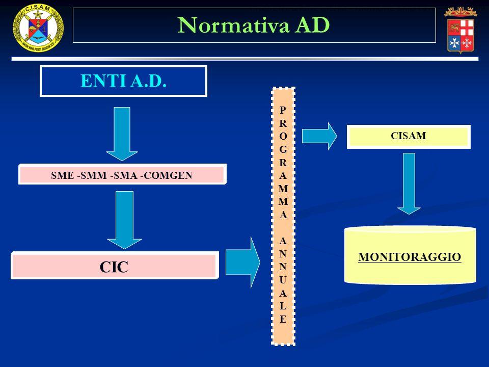 Normativa AD ENTI A.D. CIC MONITORAGGIO PROGRAMMA CISAM ANNUALE
