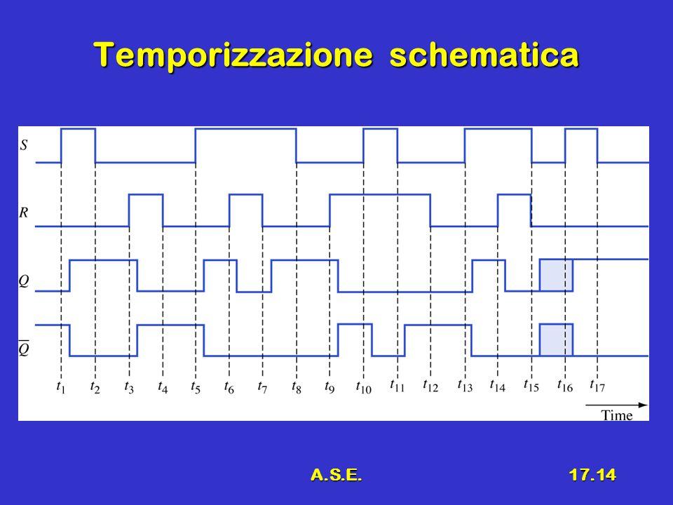Temporizzazione schematica