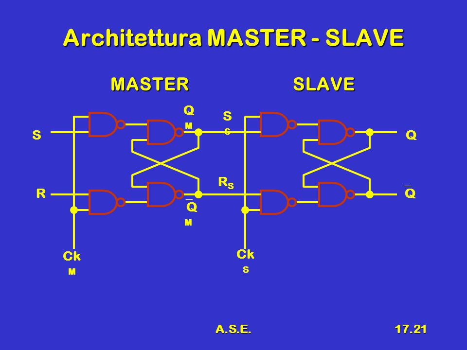 Architettura MASTER - SLAVE