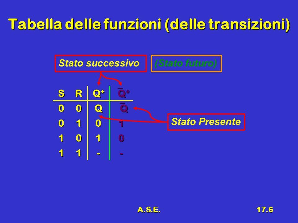 Tabella delle funzioni (delle transizioni)