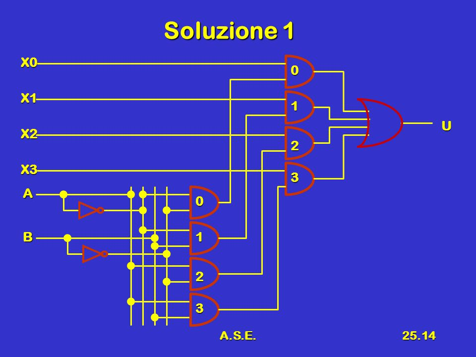 Soluzione 1 X0 X1 1 U X2 2 X3 3 A B 1 2 3 A.S.E.