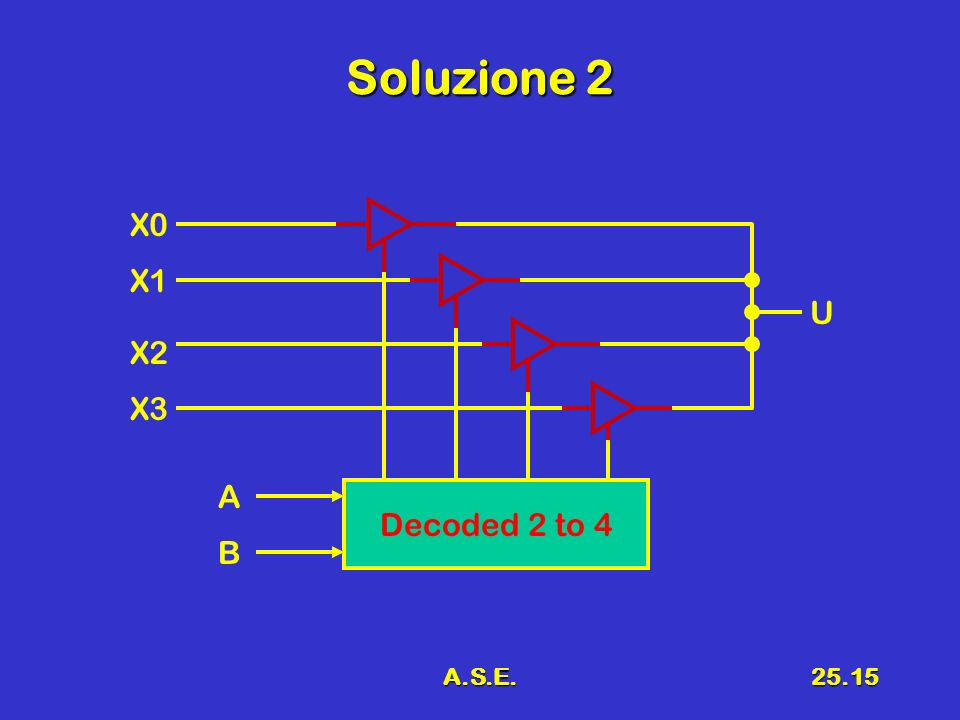 Soluzione 2 X0 X1 U X2 X3 A Decoded 2 to 4 B A.S.E.