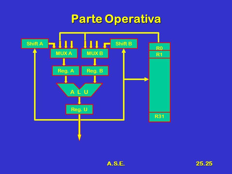 Parte Operativa A L U A.S.E. Shift A Shift B R0 R1 R31 MUX A MUX A