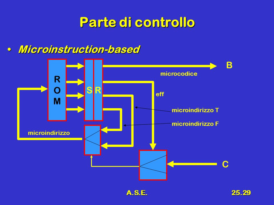 Parte di controllo Microinstruction-based R O M S R B C A.S.E.