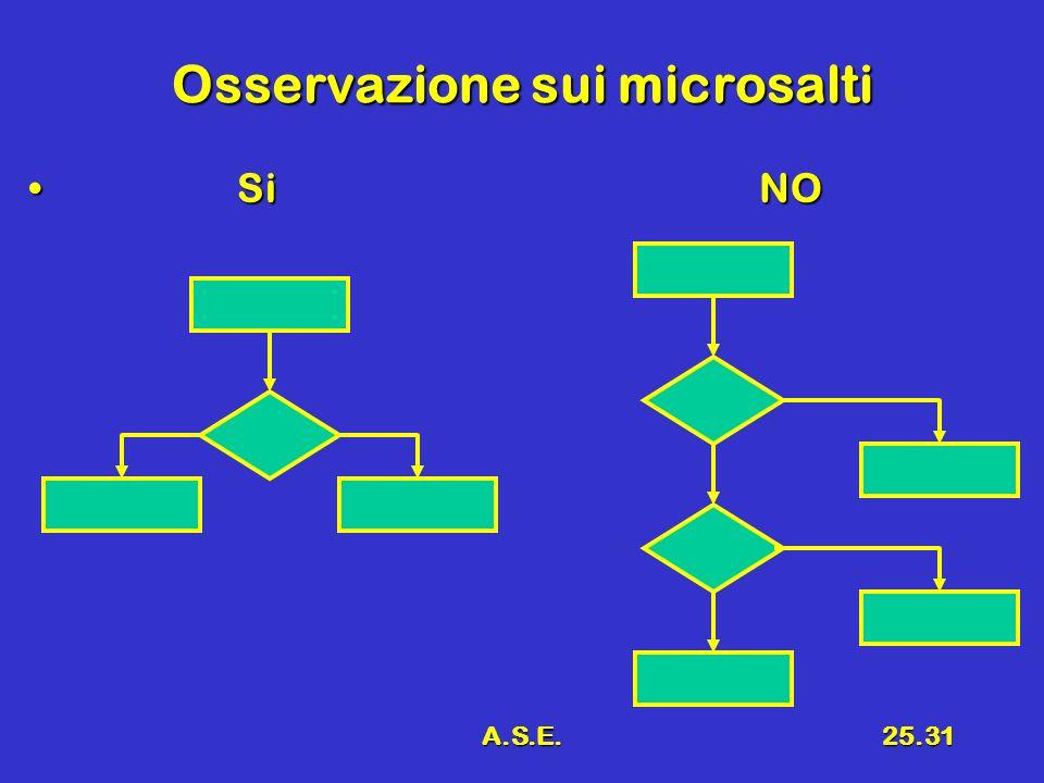 Osservazione sui microsalti
