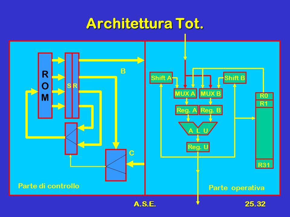 Architettura Tot. R O M B C Parte di controllo Parte operativa A.S.E.