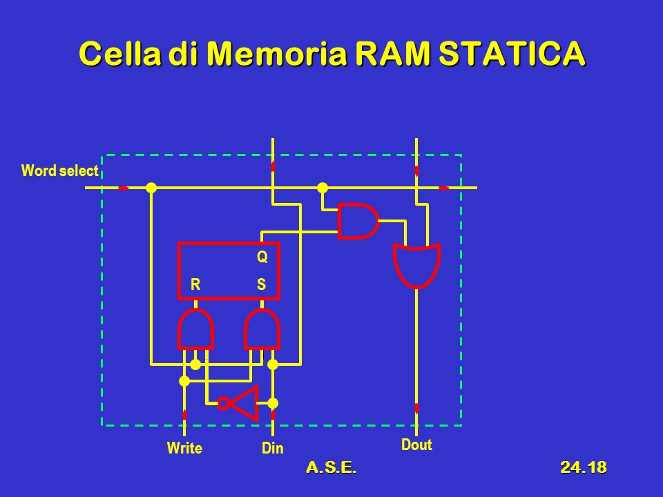 Cella di Memoria RAM STATICA