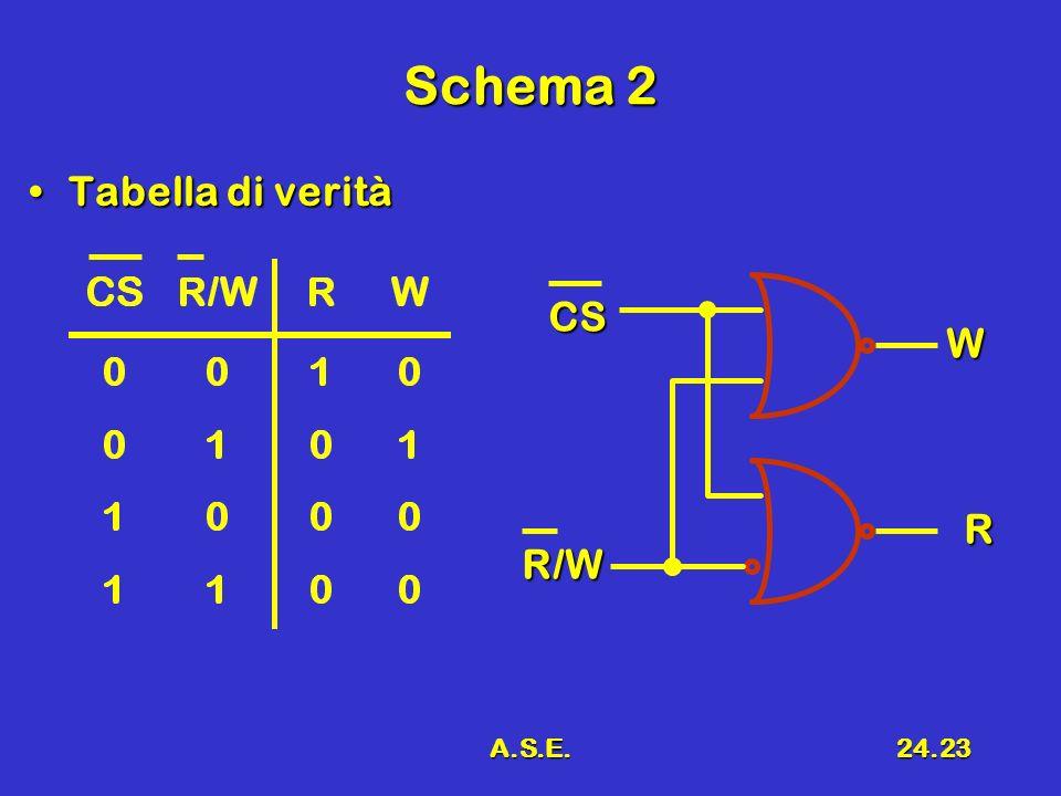 Schema 2 Tabella di verità CS W R R/W A.S.E.
