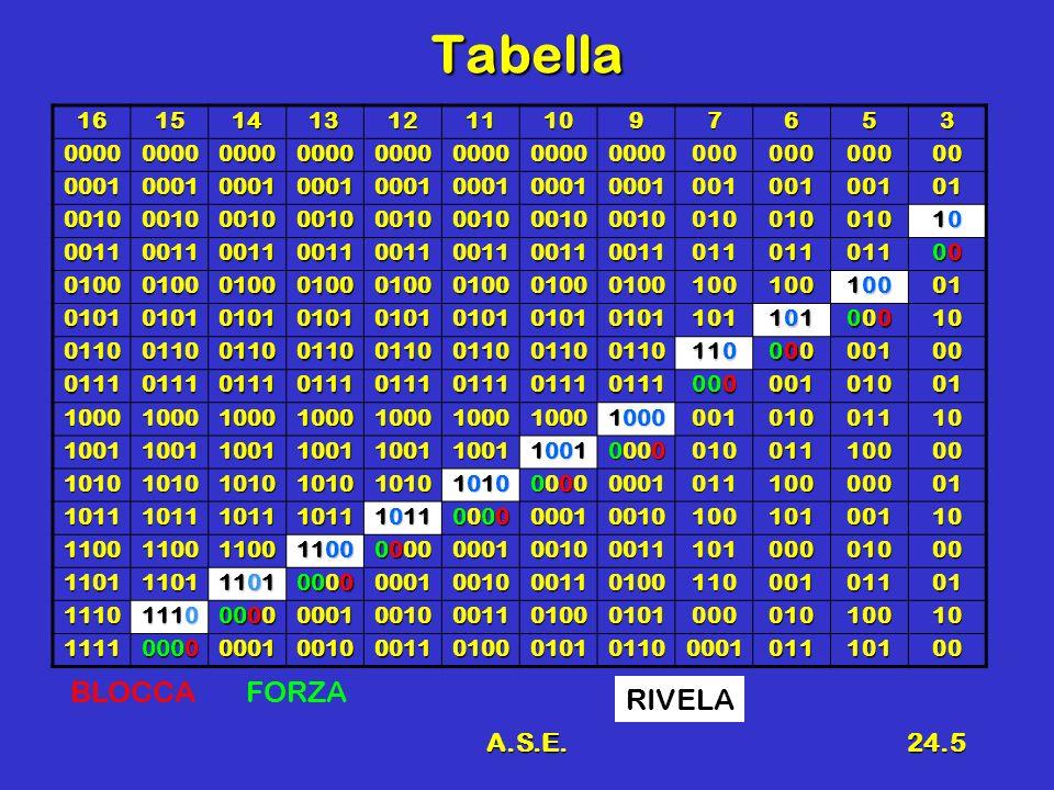 Tabella BLOCCA FORZA RIVELA A.S.E. 16 15 14 13 12 11 10 9 7 6 5 3 0000