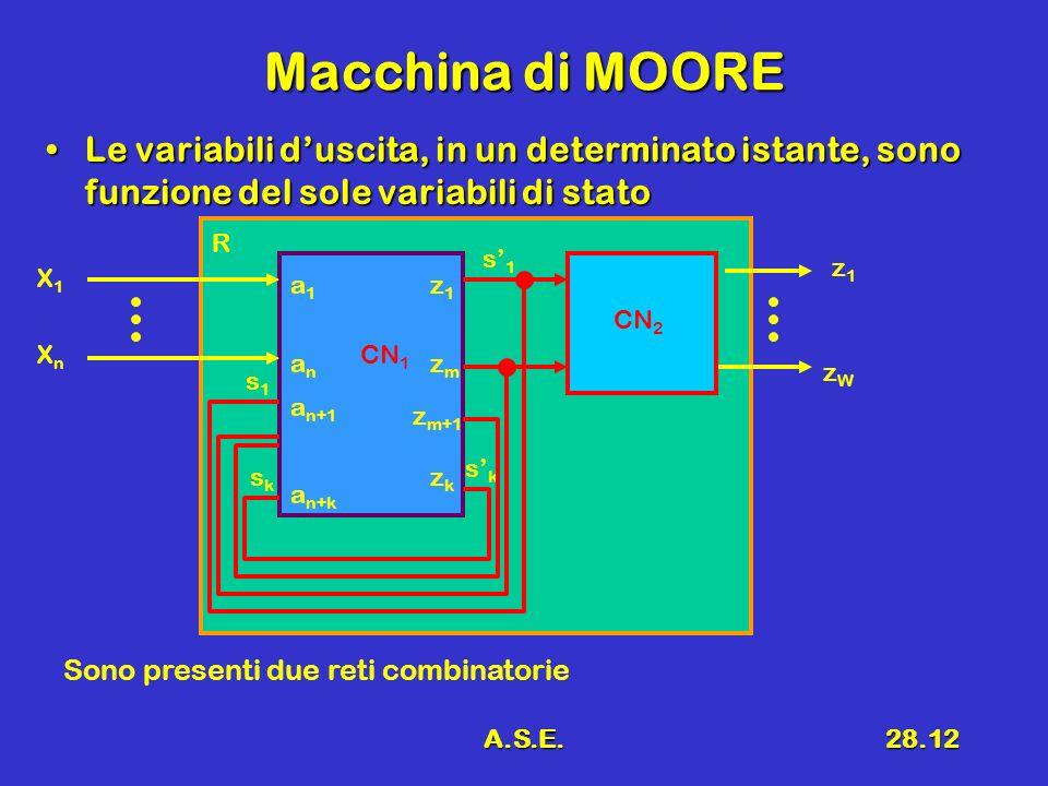 Macchina di MOORE Le variabili d'uscita, in un determinato istante, sono funzione del sole variabili di stato.
