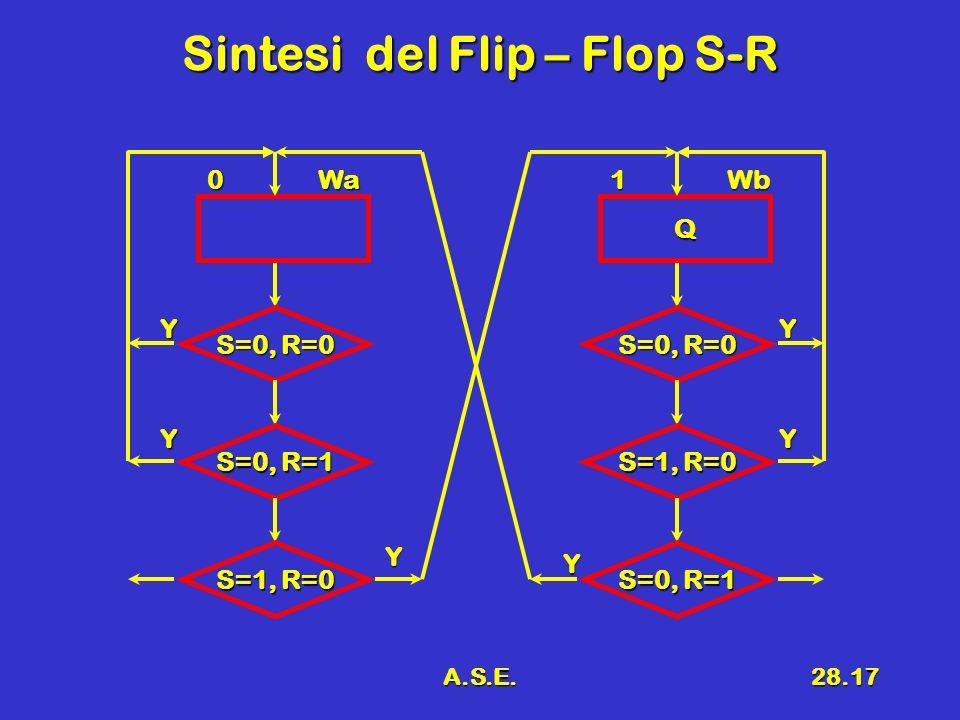 Sintesi del Flip – Flop S-R