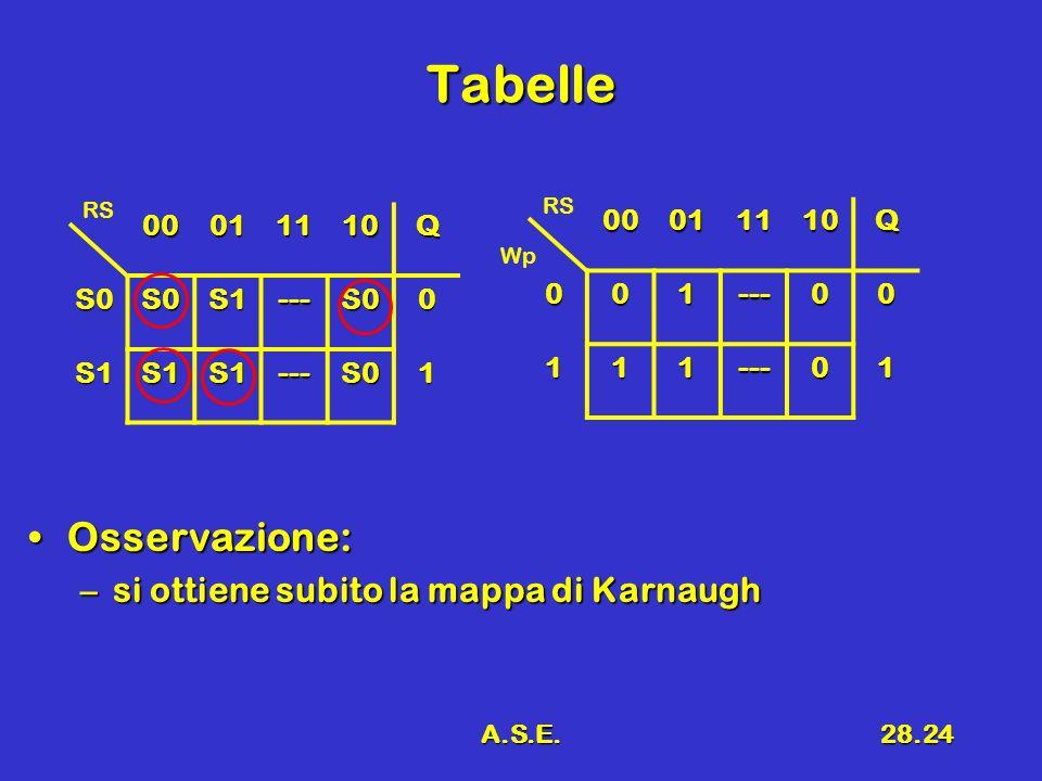 Tabelle Osservazione: si ottiene subito la mappa di Karnaugh 00 01 11