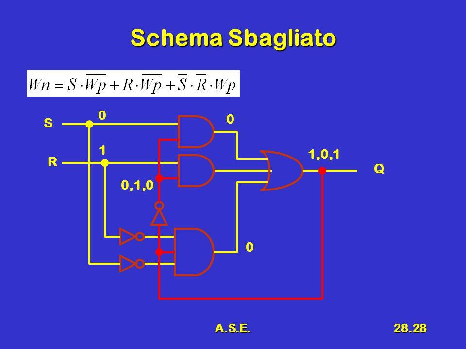 Schema Sbagliato S 1 1,0,1 R Q 0,1,0 A.S.E.