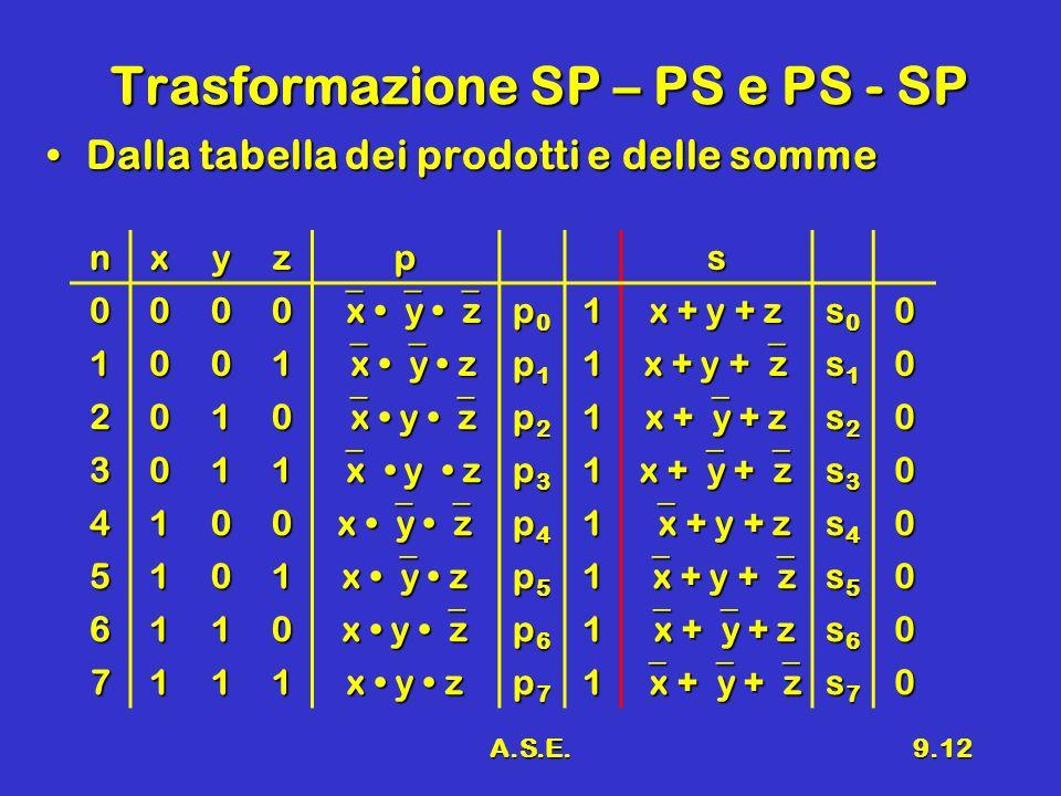 Trasformazione SP – PS e PS - SP