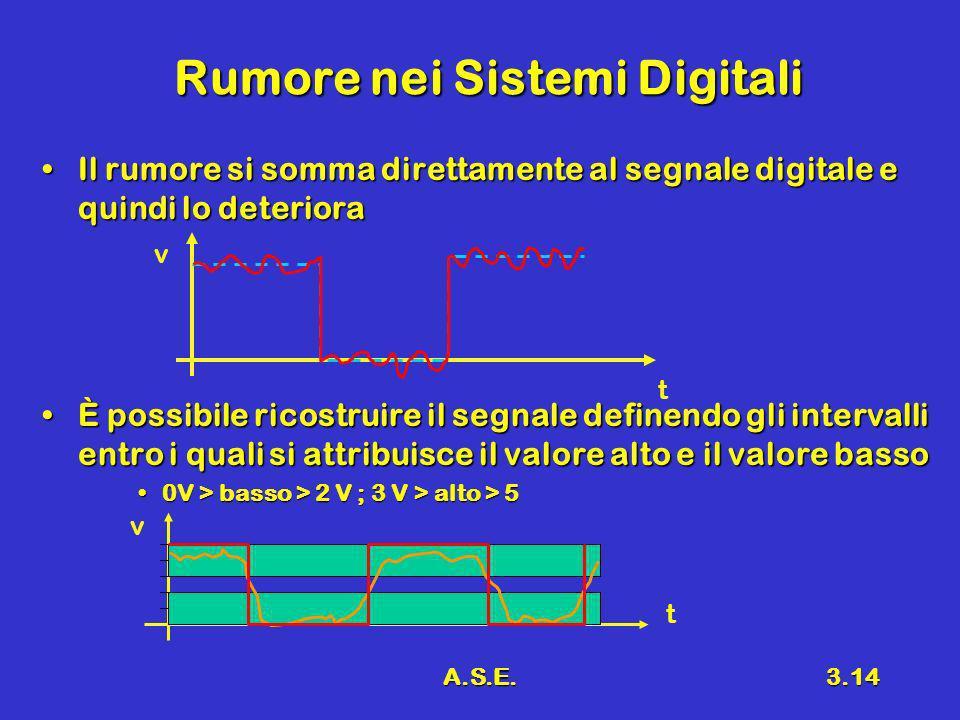 Rumore nei Sistemi Digitali