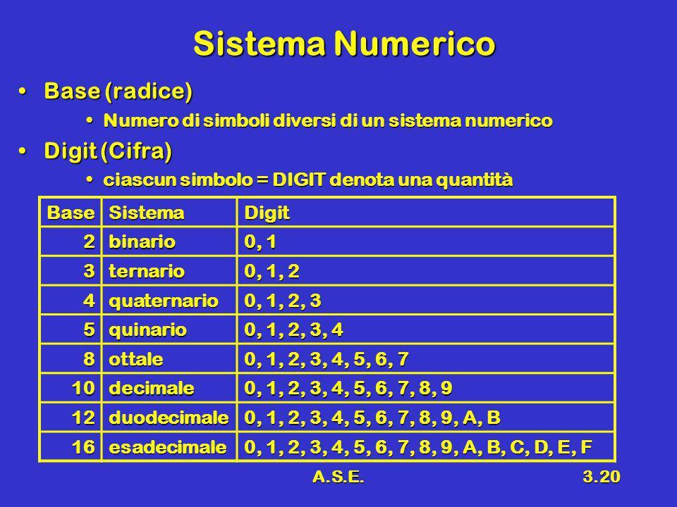 Sistema Numerico Base (radice) Digit (Cifra)