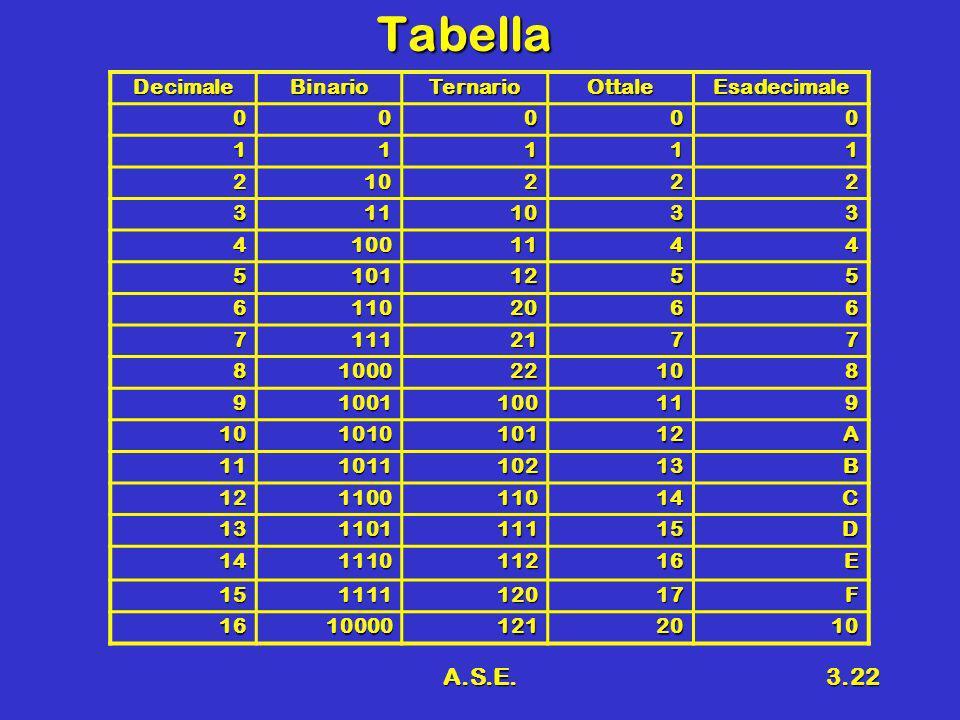Tabella A.S.E. Decimale Binario Ternario Ottale Esadecimale 1 2 10 3