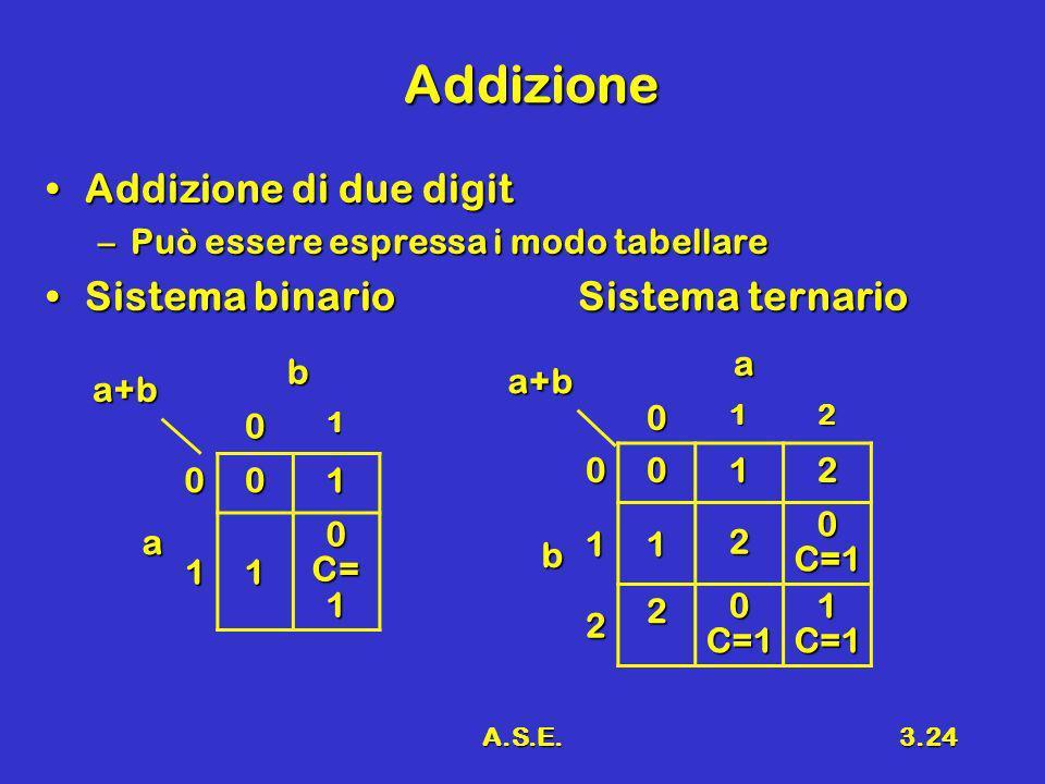 Addizione Addizione di due digit Sistema binario Sistema ternario a b