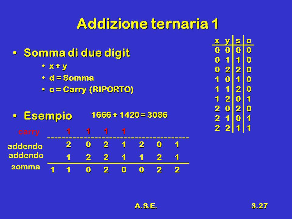 Addizione ternaria 1 Somma di due digit Esempio x y s c 1 2 x + y