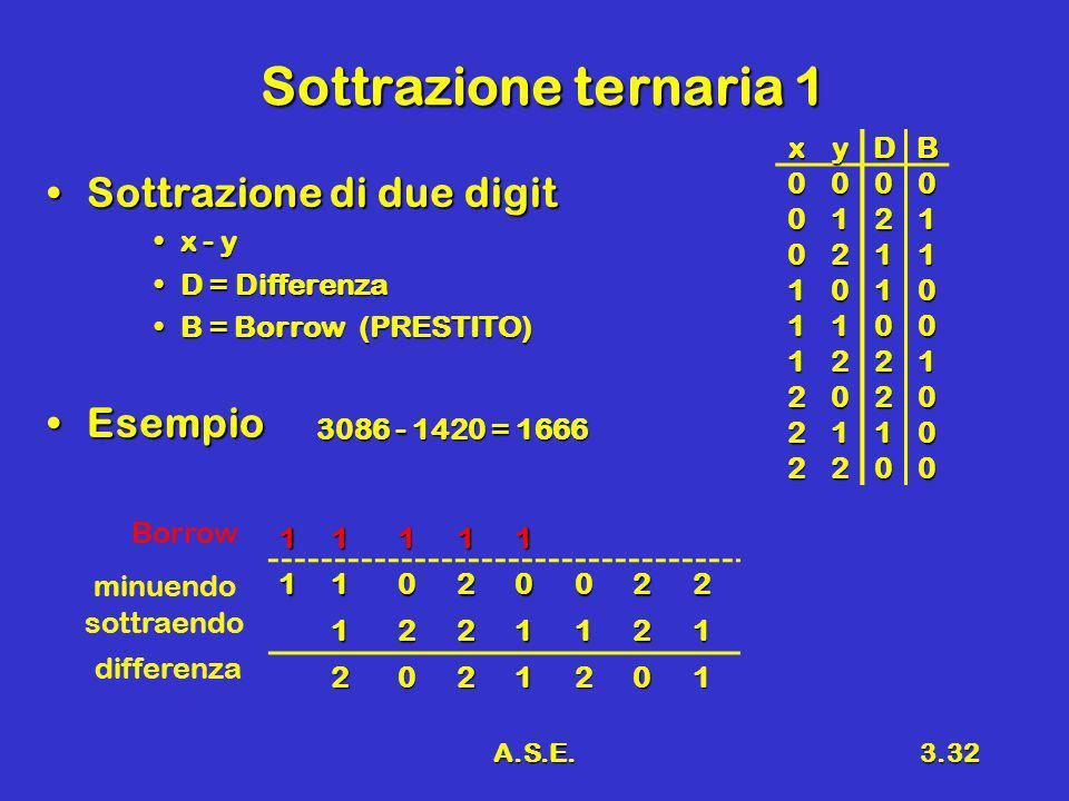 Sottrazione ternaria 1 Sottrazione di due digit Esempio x y D B 1 2