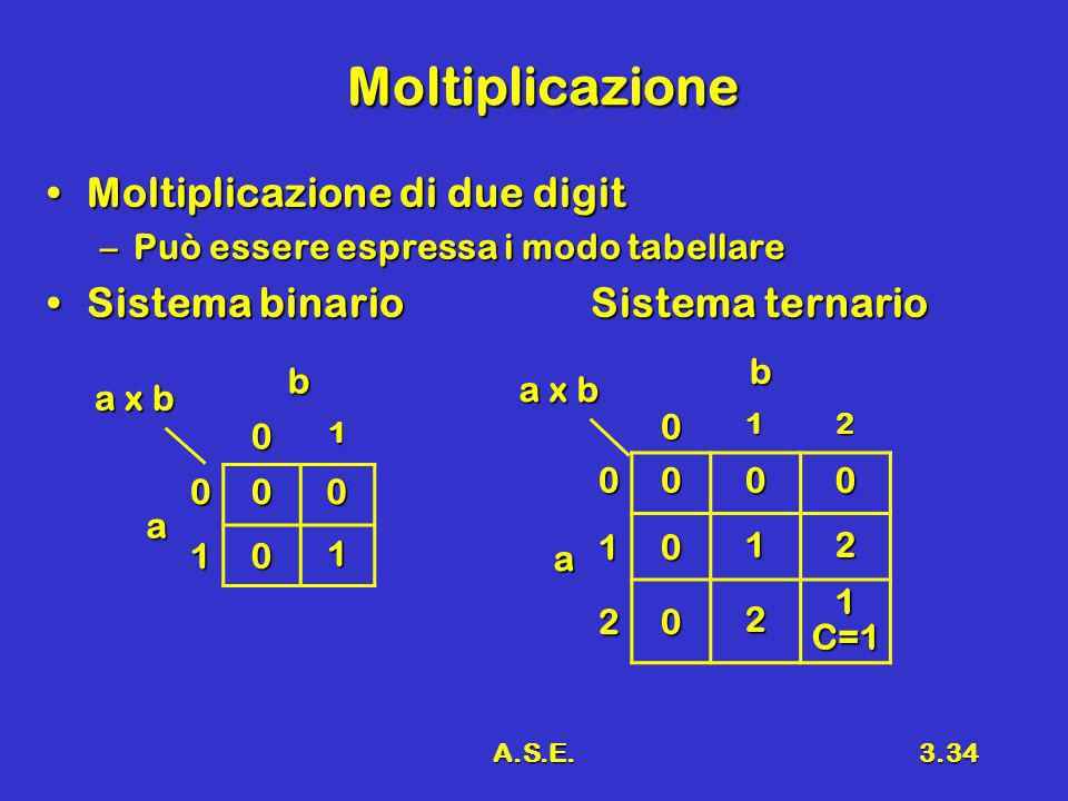 Moltiplicazione Moltiplicazione di due digit