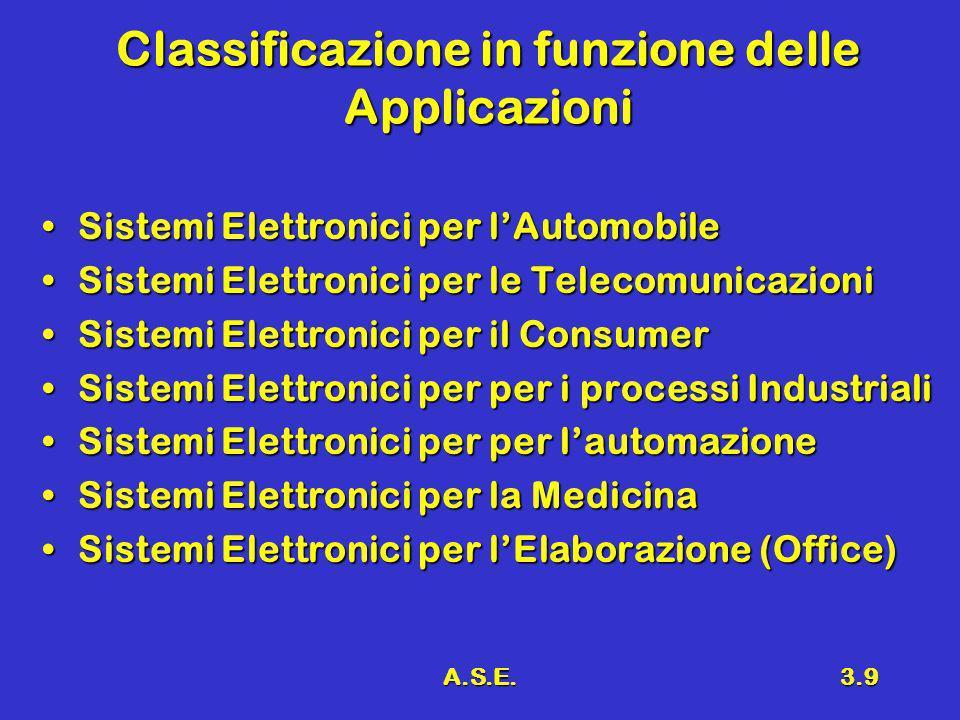 Classificazione in funzione delle Applicazioni