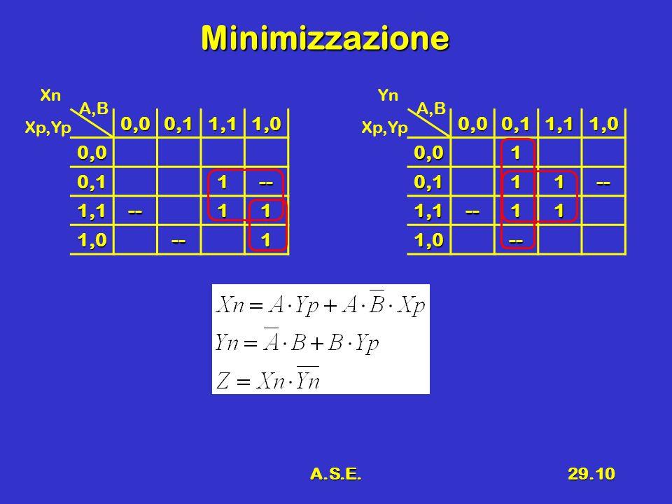 Minimizzazione 0,0 0,1 1,1 1,0 1 -- 0,0 0,1 1,1 1,0 1 -- Xn Yn A,B A,B