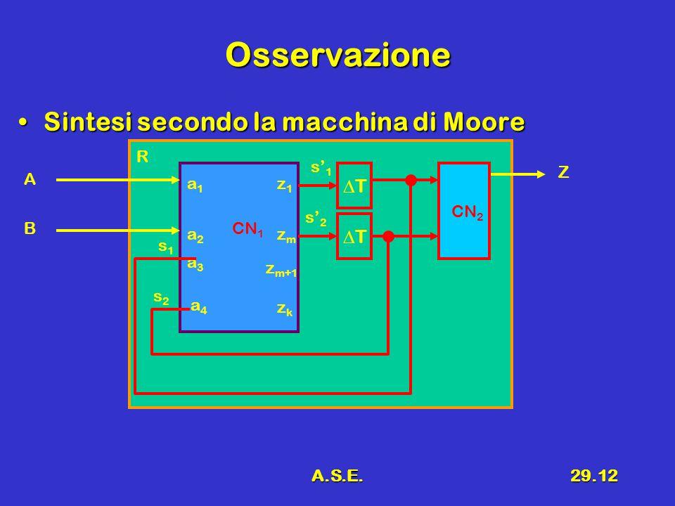 Osservazione Sintesi secondo la macchina di Moore DT DT R s'1 Z A a1