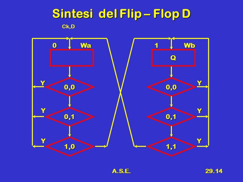 Sintesi del Flip – Flop D
