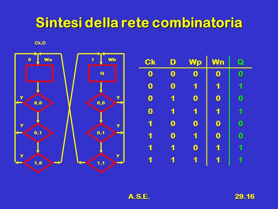Sintesi della rete combinatoria