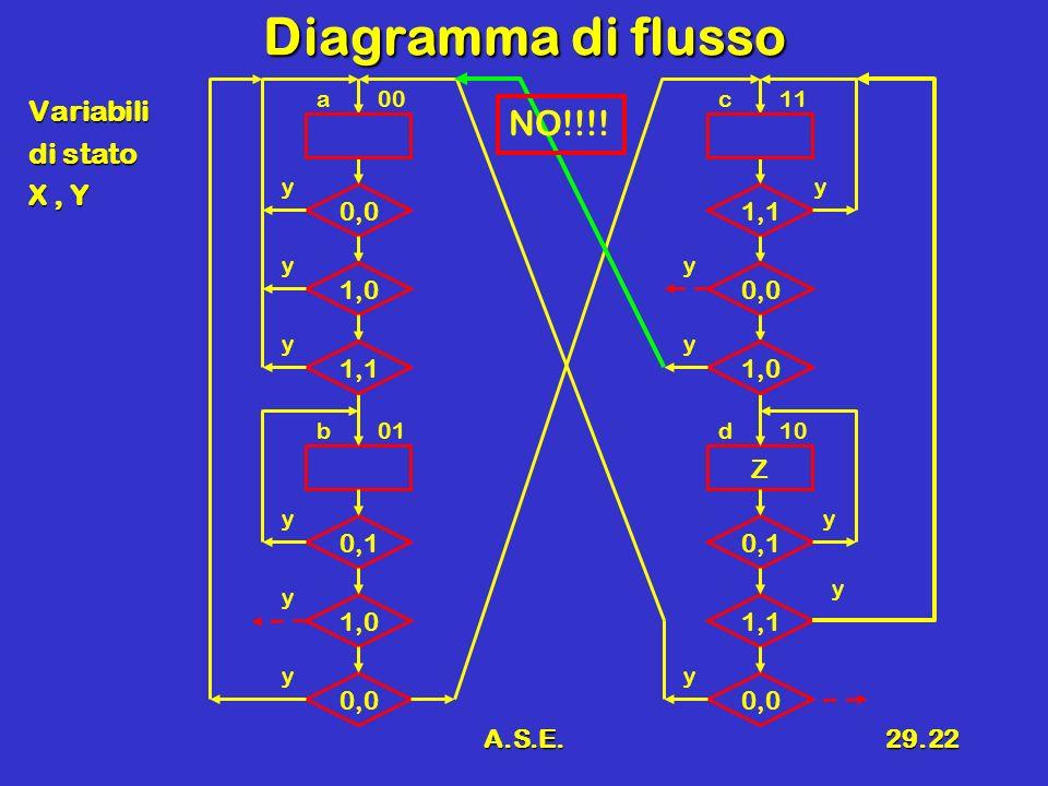 Diagramma di flusso NO!!!! Variabili di stato X , Y 0,0 1,1 1,0 0,0