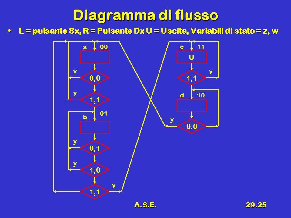Diagramma di flusso L = pulsante Sx, R = Pulsante Dx U = Uscita, Variabili di stato = z, w. a. 00.