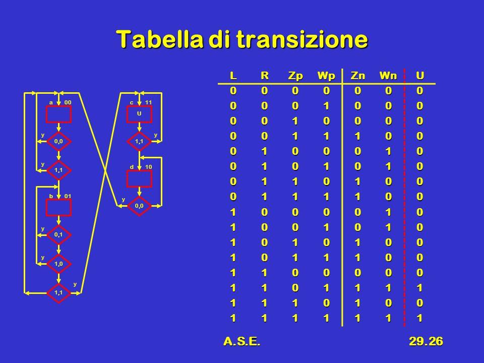 Tabella di transizione