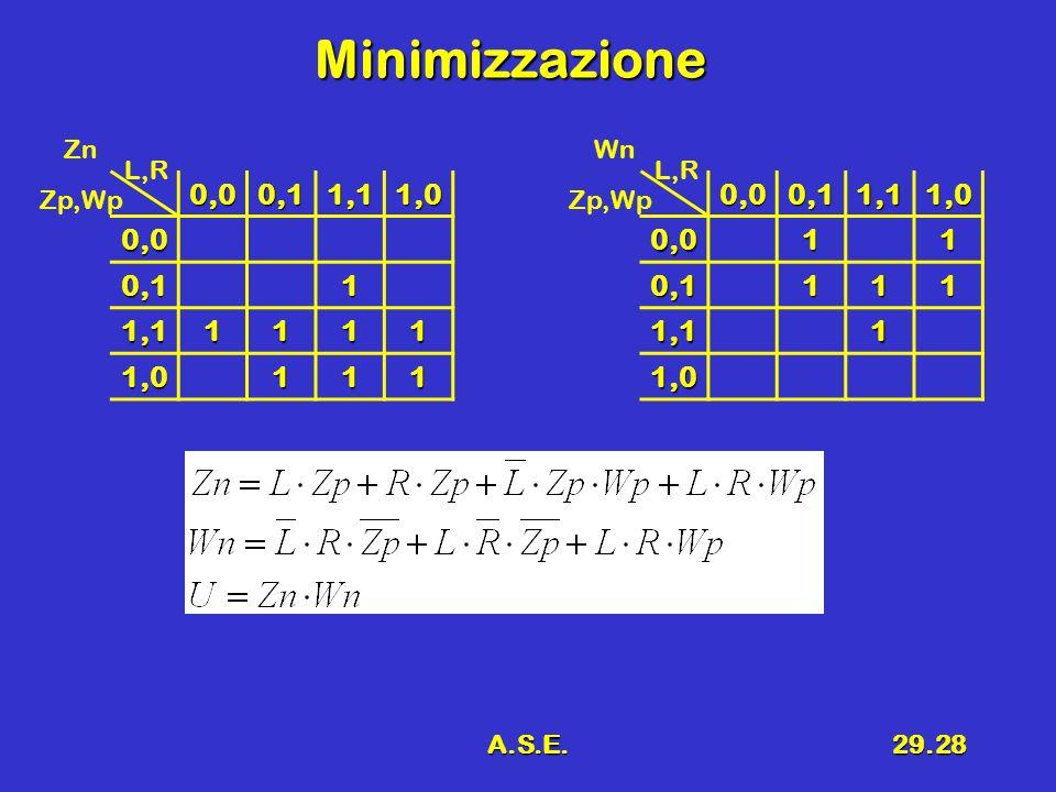 Minimizzazione 0,0 0,1 1,1 1,0 1 0,0 0,1 1,1 1,0 1 Zn Wn L,R L,R Zp,Wp