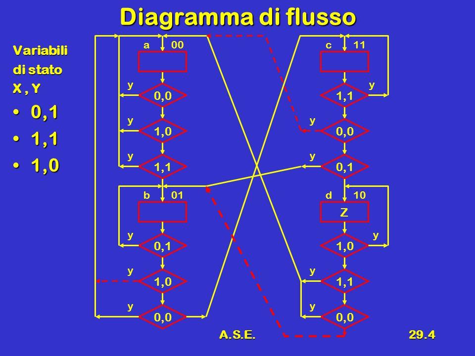 Diagramma di flusso 0,1 1,1 1,0 Variabili di stato X , Y 0,0 1,0 1,1 Z