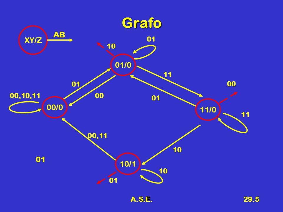 Grafo AB XY/Z 01 10 01/0 11 01 00 00,10,11 00 01 00/0 11/0 11 00,11 10 01 10/1 10 01 A.S.E.