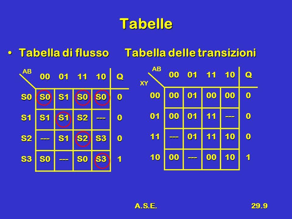 Tabelle Tabella di flusso Tabella delle transizioni 00 01 11 10 Q S0