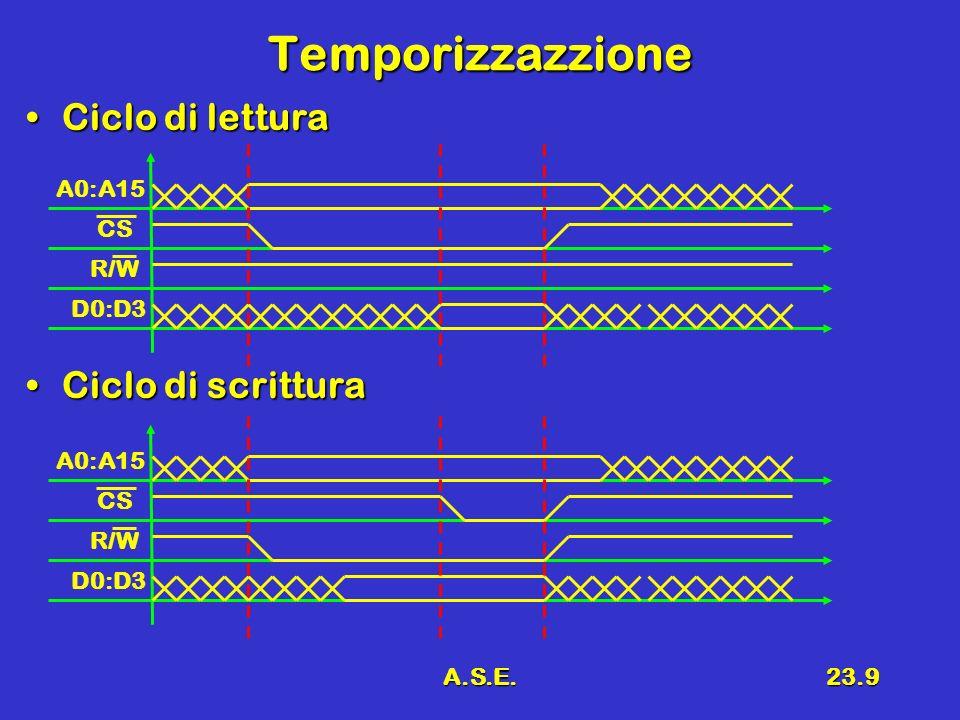 Temporizzazzione Ciclo di lettura Ciclo di scrittura A0:A15 CS R/W