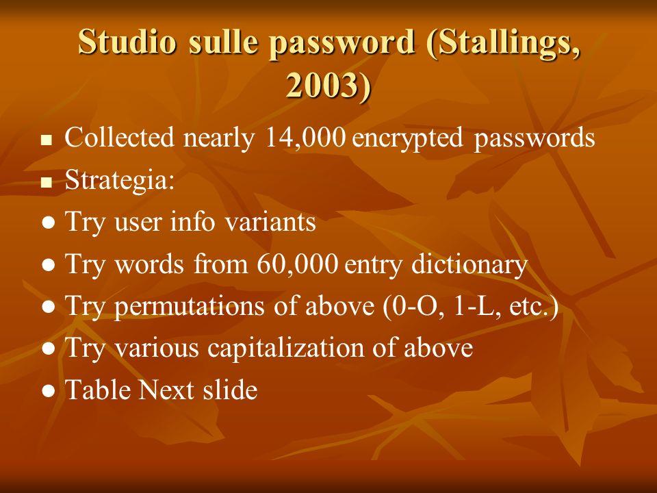 Studio sulle password (Stallings, 2003)