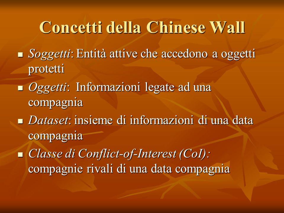 Concetti della Chinese Wall