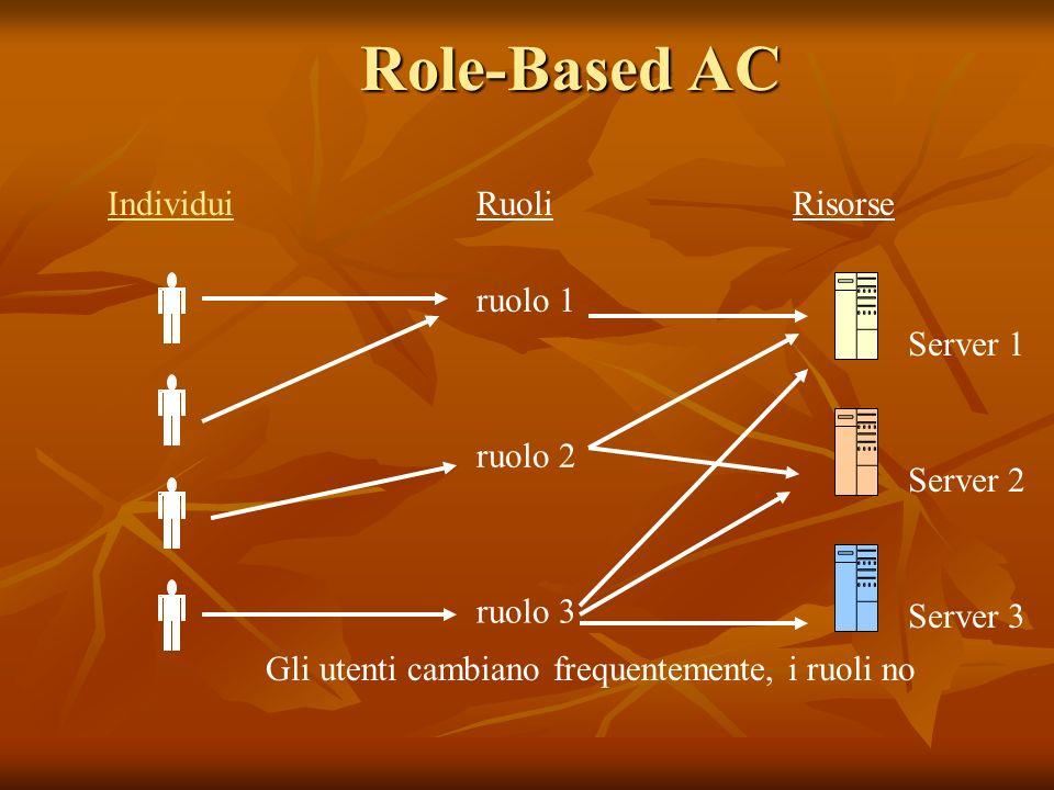Role-Based AC Individui Ruoli Risorse ruolo 1 ruolo 2 ruolo 3 Server 1