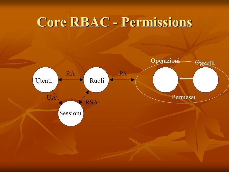 Core RBAC - Permissions