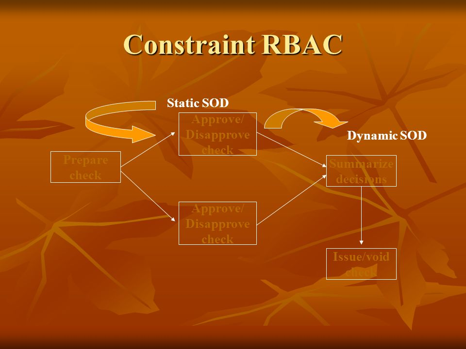 Constraint RBAC Static SOD Approve/ Disapprove check Dynamic SOD